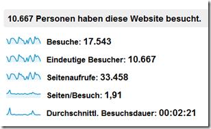 Statistik_4_2012_Besucher
